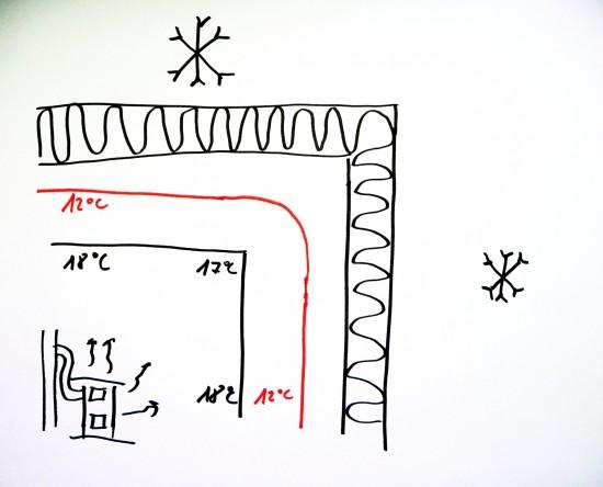 Zaizolováním se zvýšila teplota stěny a izočára se posunula do hloubky zdi. Roh nevlhne.