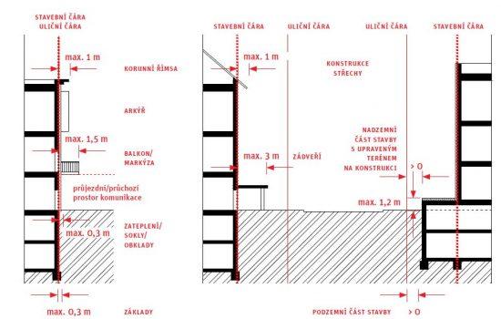 Stavební a uliční čára